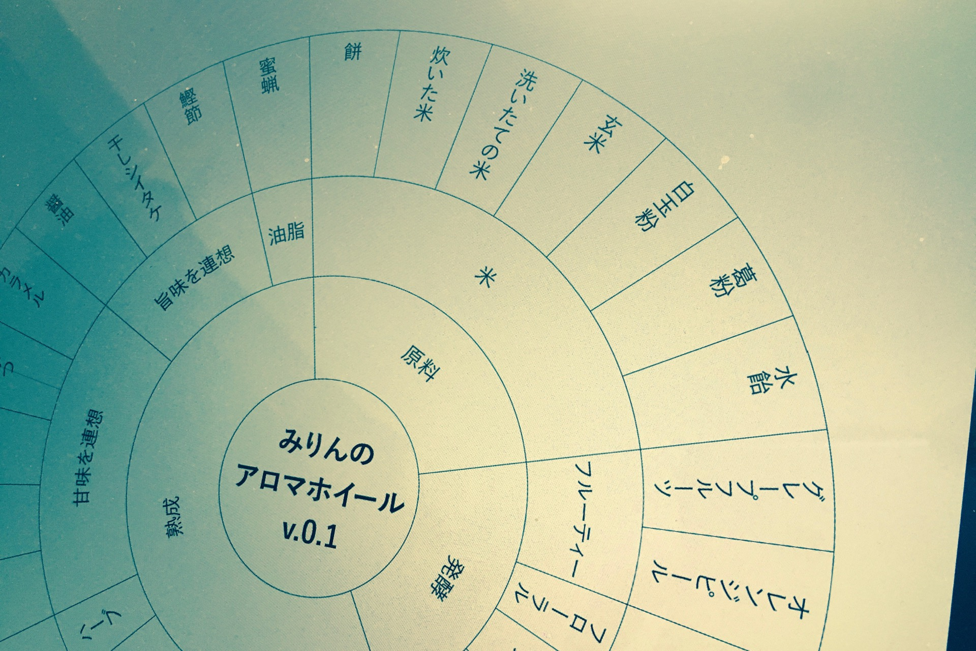 みりんのアロマホイール version 0.1