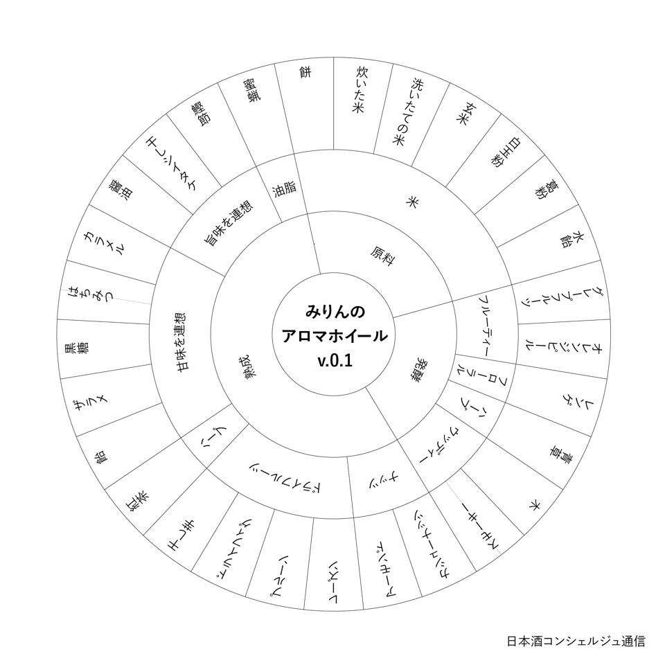960_mirin-aroma-wheel-01