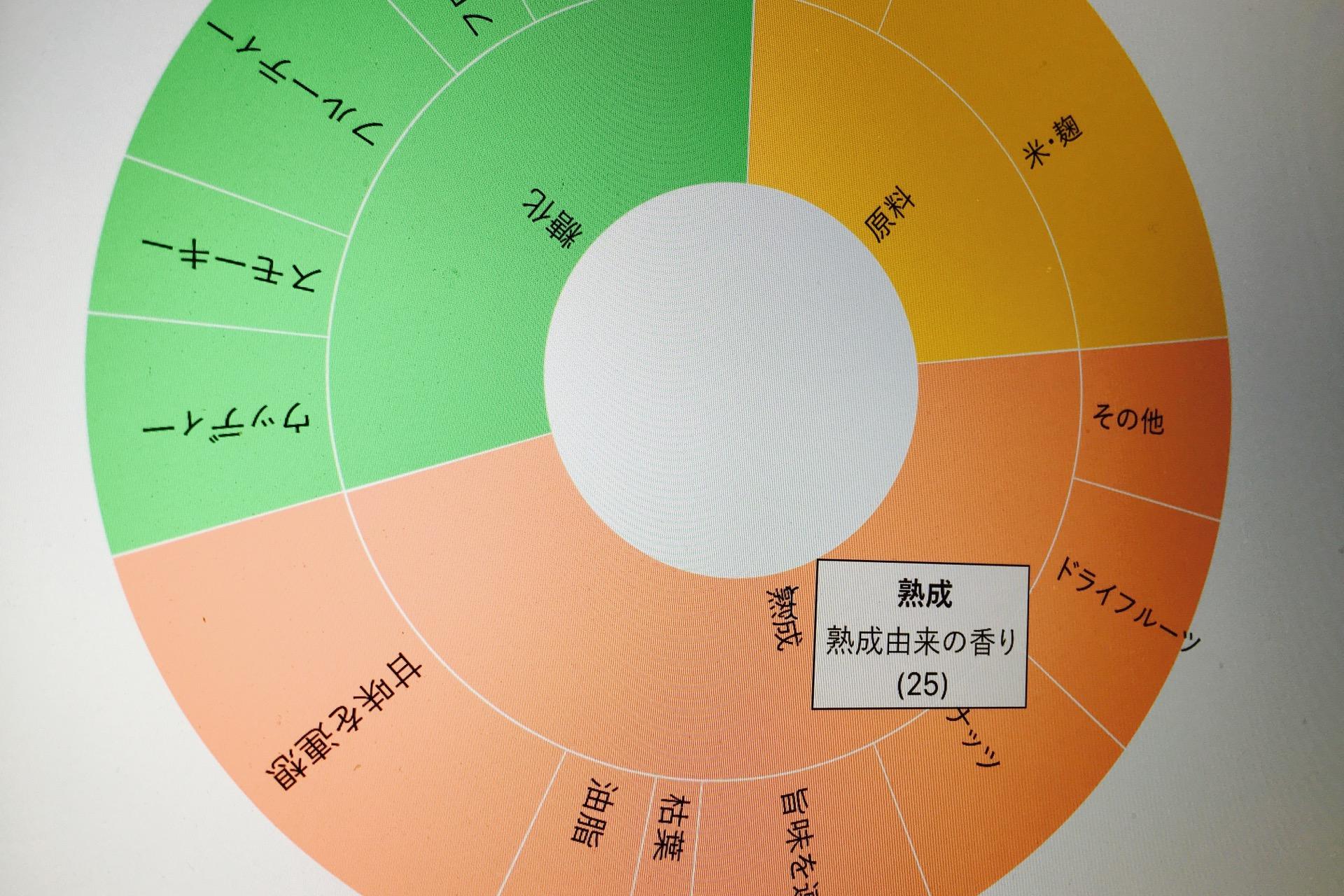 みりんのアロマホイール version 0.5