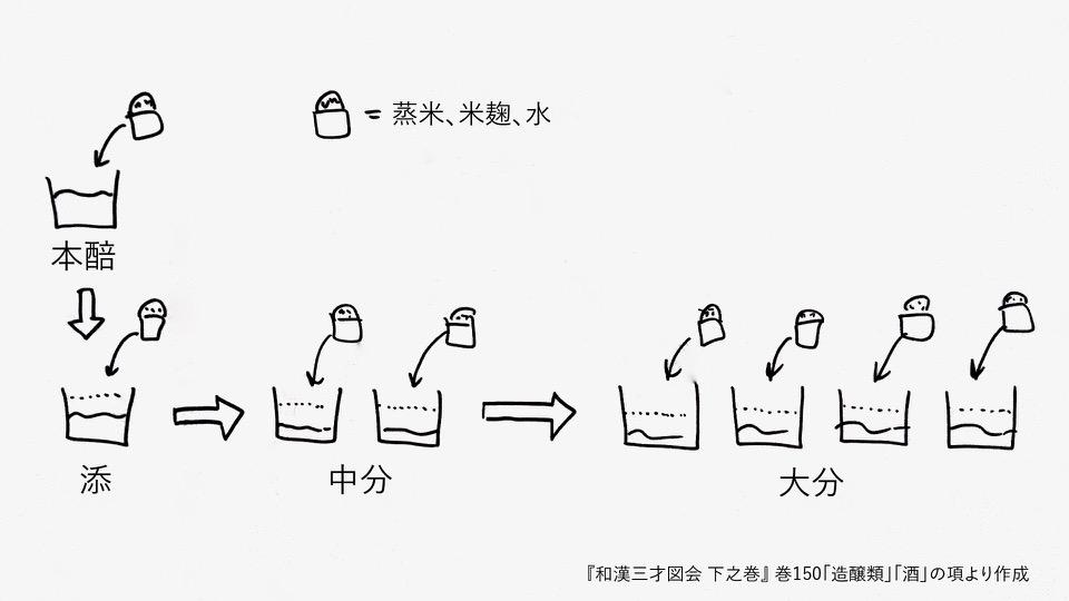 960_figure-sake-brewing-edo-era