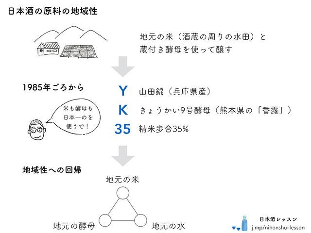 日本酒の原料の地域性の変化.001